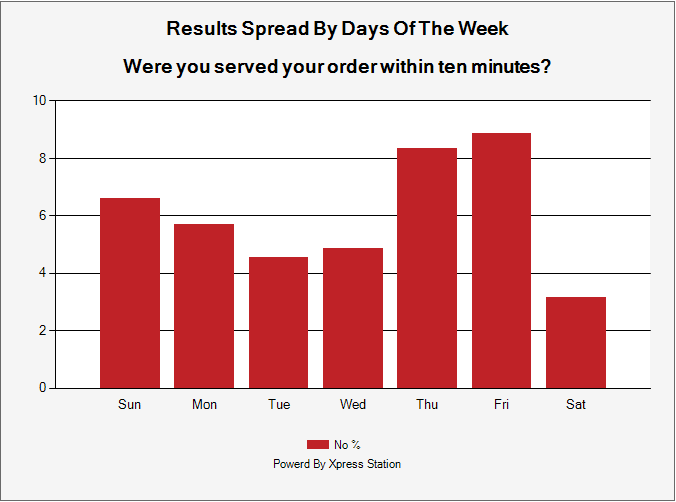 Survey Results By Days Of The Week