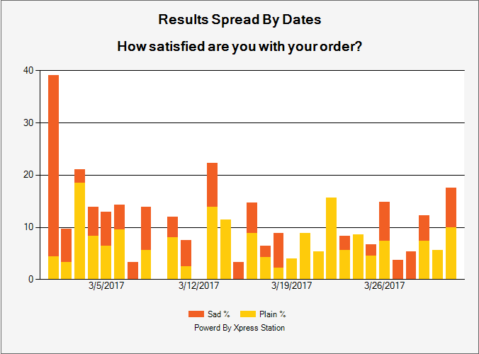 Survey Results By Dates
